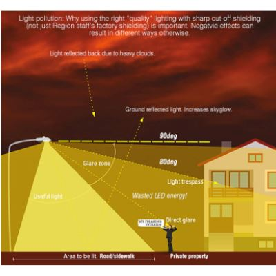 Lighting trespass diagram